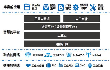 上海联通:5G+工业互联网,畅想高端智造新时代